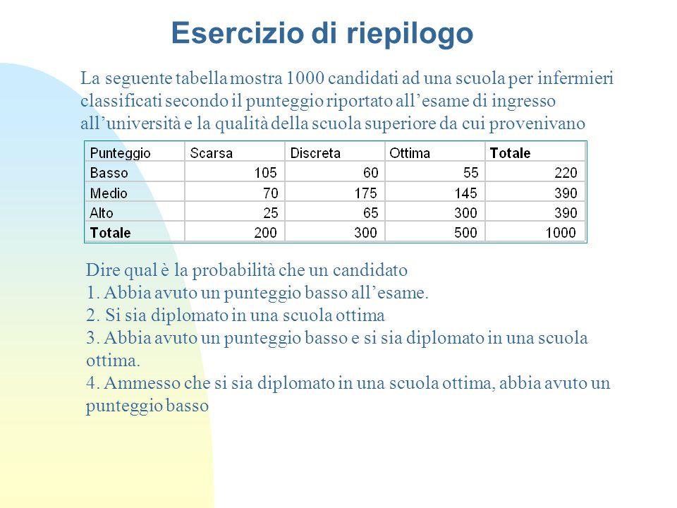 La seguente tabella mostra 1000 candidati ad una scuola per infermieri classificati secondo il punteggio riportato all'esame di ingresso all'università e la qualità della scuola superiore da cui provenivano Dire qual è la probabilità che un candidato 1.