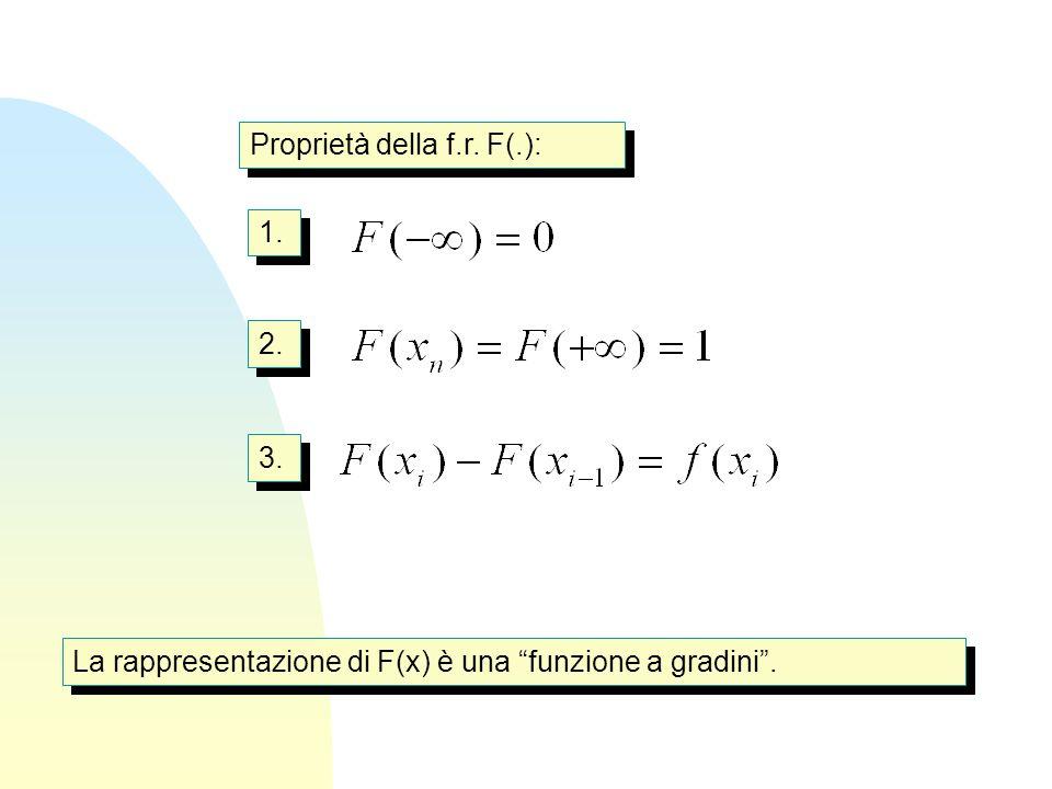 Proprietà della f.r. F(.): 1. 2. 3. La rappresentazione di F(x) è una funzione a gradini .