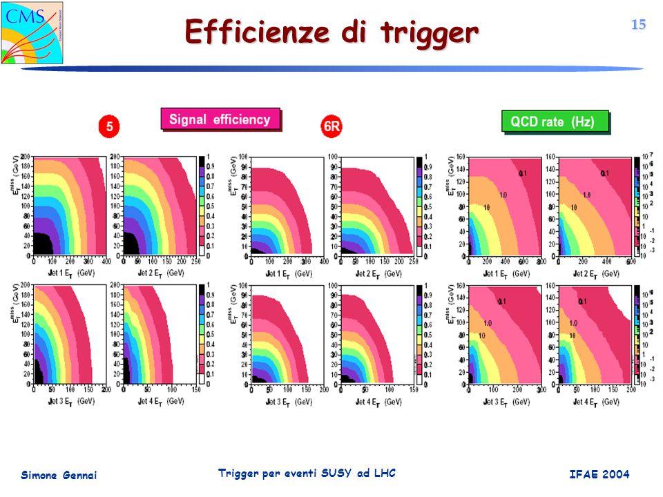 15 Simone Gennai Trigger per eventi SUSY ad LHC IFAE 2004 Efficienze di trigger
