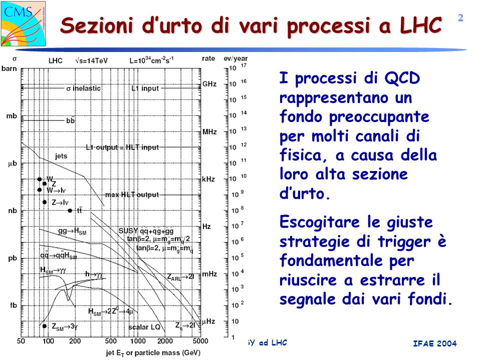 2 Simone Gennai Trigger per eventi SUSY ad LHC IFAE 2004 Sezioni d'urto di vari processi a LHC I processi di QCD rappresentano un fondo preoccupante p