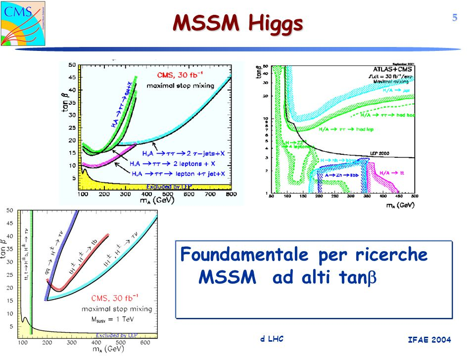 5 Simone Gennai Trigger per eventi SUSY ad LHC IFAE 2004 Foundamentale per ricerche MSSM ad alti tan  MSSM Higgs