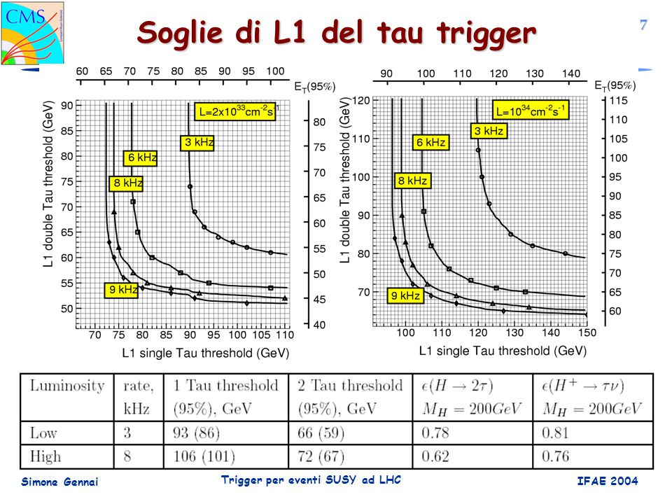 8 Simone Gennai Trigger per eventi SUSY ad LHC IFAE 2004 It is clear the gain in signal efficiency with the standard scenario, wrt the staged one First Calo Jet Isolamento tracker a L2