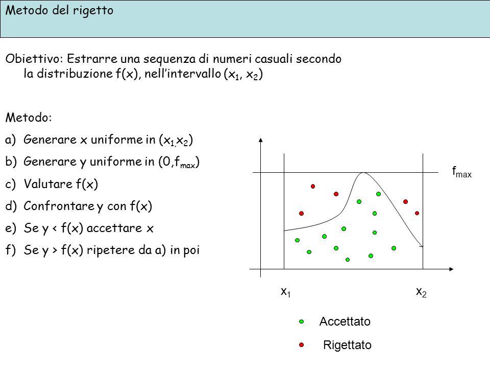 Metodo del rigetto Obiettivo: Estrarre una sequenza di numeri casuali secondo la distribuzione f(x), nell'intervallo (x 1, x 2 ) Metodo: a)Generare x