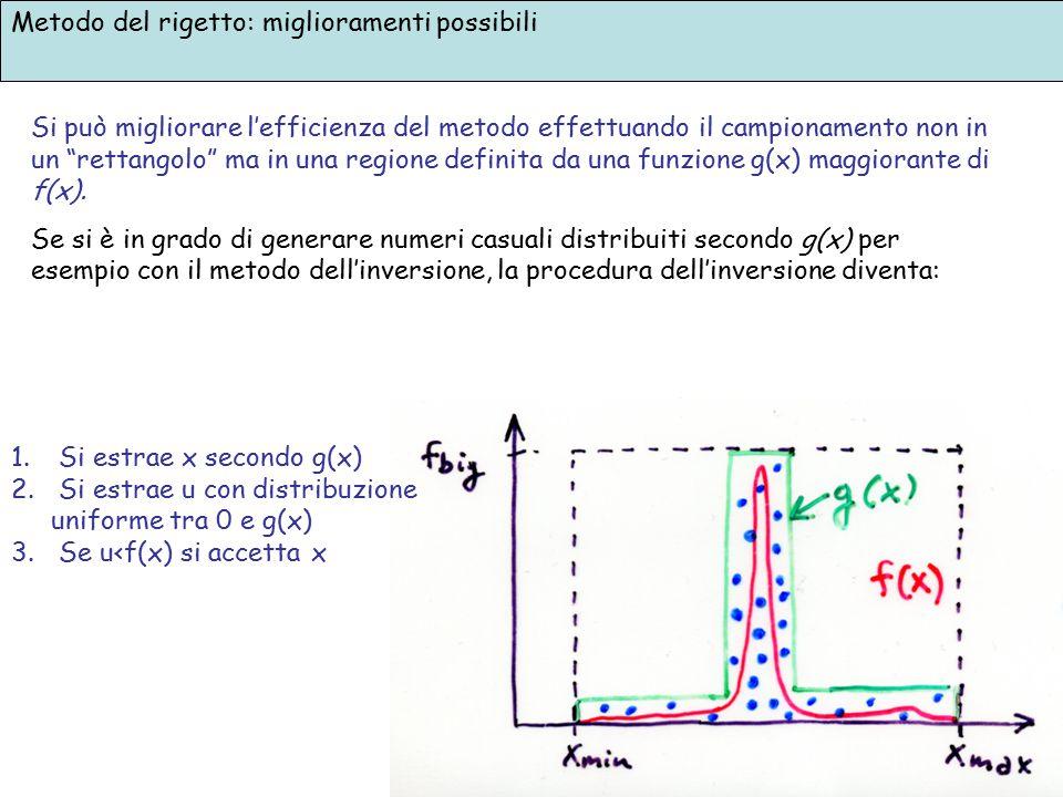 """Metodo del rigetto: miglioramenti possibili Si può migliorare l'efficienza del metodo effettuando il campionamento non in un """"rettangolo"""" ma in una re"""