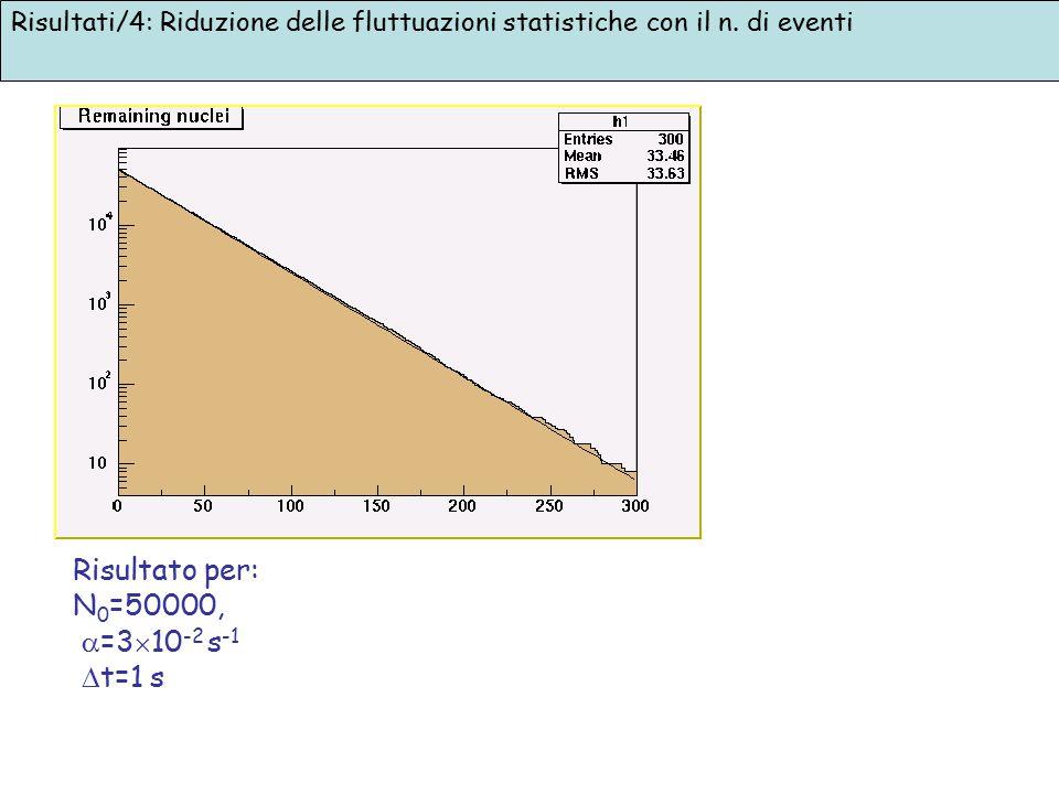 Risultati/4: Riduzione delle fluttuazioni statistiche con il n. di eventi Risultato per: N 0 =50000,  =3  10 -2 s -1  t=1 s