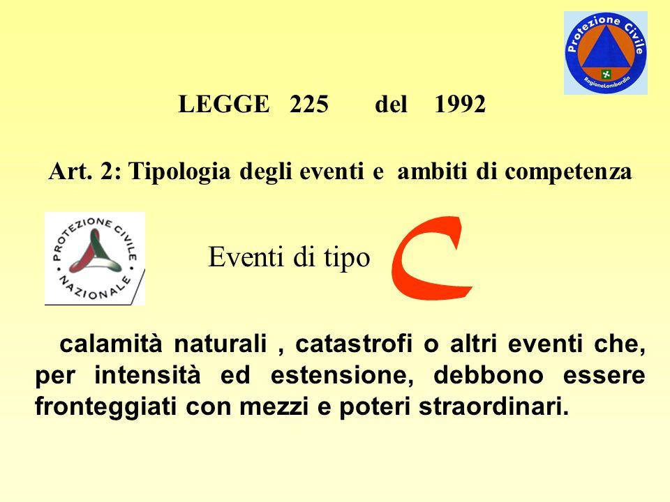 LEGGE 225 del 1992 Art. 2: Tipologia degli eventi e ambiti di competenza Eventi di tipo C calamità naturali, catastrofi o altri eventi che, per intens