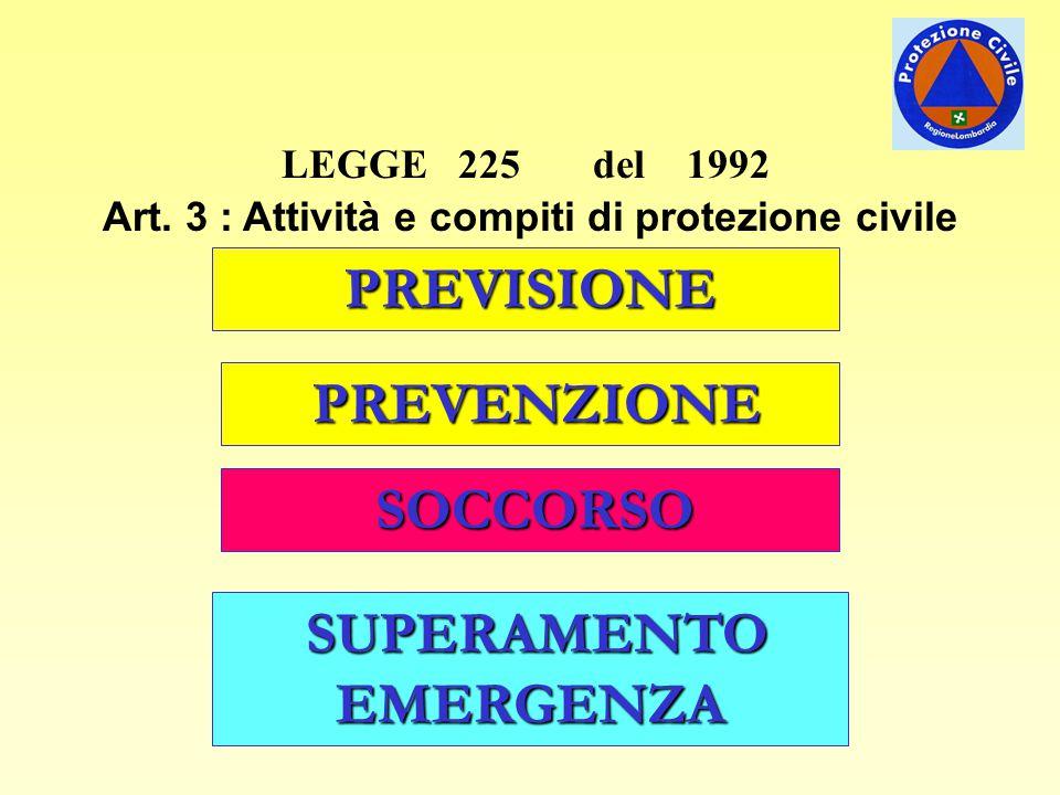 LEGGE 225 del 1992 Art. 3 : Attività e compiti di protezione civile PREVISIONE PREVENZIONE SOCCORSO SUPERAMENTO EMERGENZA