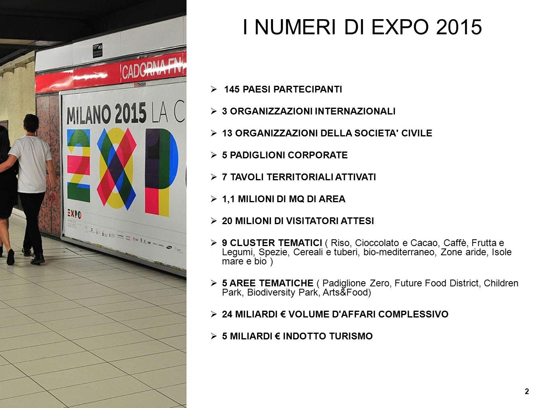 LA REGIONE EMILIA-ROMAGNA VERSO EXPO 2015: I NUMERI  6 MESI UFFICIO REGIONE A EXPO  3 MESI PIAZZETTA REGIONE A EXPO ( 1° AGOSTO-31 OTTOBRE )  1 SETTIMANA DI PROTAGONISMO ( 18-24 SETTEMBRE )  30 SEMINARI DI PRESENTAZIONE SUL TERRITORIO NEL 2014  7 TAVOLI TERRITORIALI ATTIVATI  5 TAPPE ROADSHOW INTERNAZIONALE ( NEW YORK, LIONE, LONDRA, BRUXELLES, VARSAVIA )  65 PACCHETTI TURISTICI PER DELEGAZIONI PROFESSIONALI  310 EVENTI DEI TERRITORI NEL PALINSESTO REGIONALE  50 EVENTI CULTURALI INSERITI NEL CALENDARIO NAZIONALE  7 BANDI ATTIVATI PER IL COINVOLGIMENTO DEL SISTEMA EMILIA-ROMAGNA VERSO EXPO ( 3 INTERNAZIONALIZZAZIONE, 1 TURISMO, 1 ARTIGIANATO, 1 COOPERAZIONE PRODUTTIVA, 1 COOPERAZIONE INTERNAZIONALE )  600 IMPRESE COINVOLTE TRA BANDI, SEMINARI, WORKSHOP  30 PROTAGONISTI AGGREGATI PER LA PIAZZETTA  9 CONVEGNI INTERNAZIONALI NELLA SETTIMANA DI PROTAGONISMO REGIONALE A EXPO 3