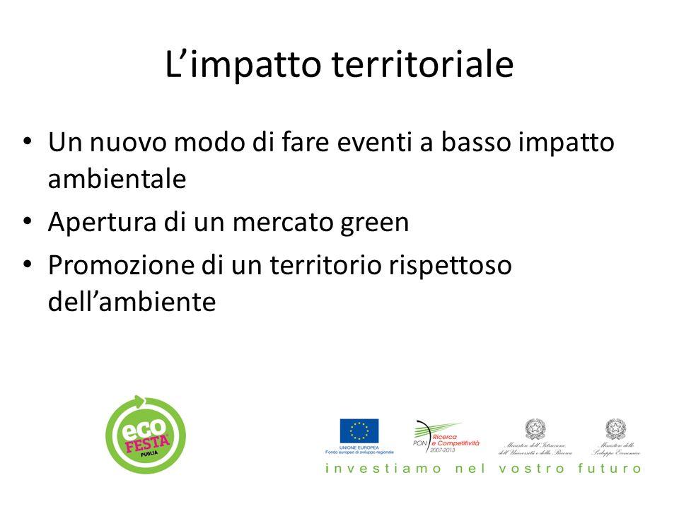 L'impatto territoriale Un nuovo modo di fare eventi a basso impatto ambientale Apertura di un mercato green Promozione di un territorio rispettoso dell'ambiente