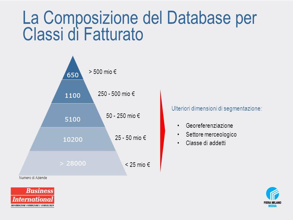 La Composizione del Database per Classi di Fatturato 650 1100 5100 10200 > 28000 250 - 500 mio € > 500 mio € 25 - 50 mio € 50 - 250 mio € Ulteriori di
