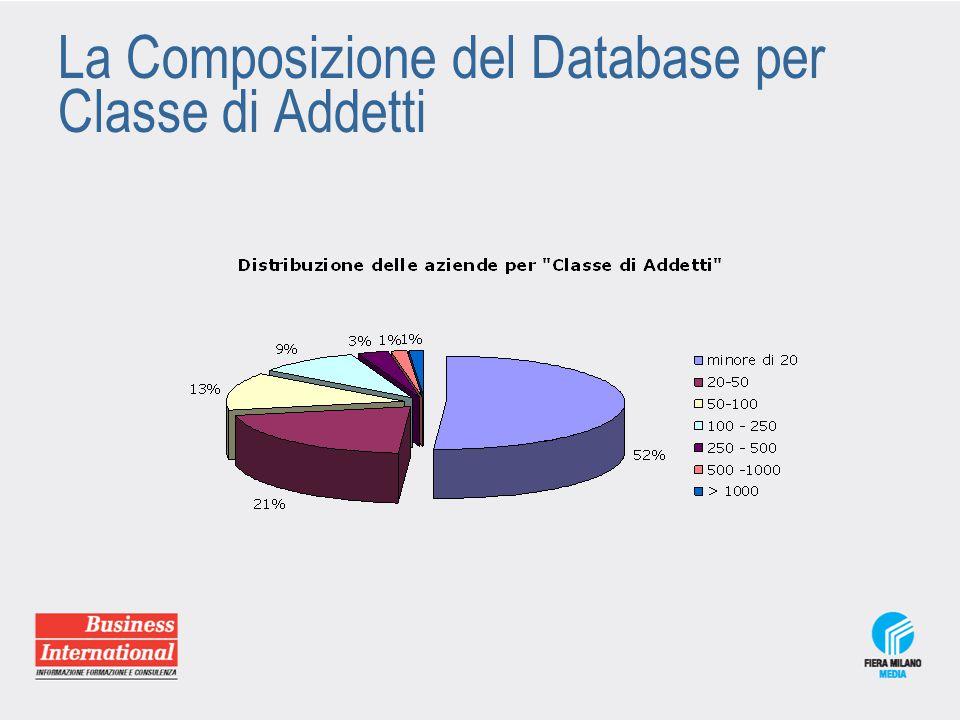 La Composizione del Database per Funzione Aziendale