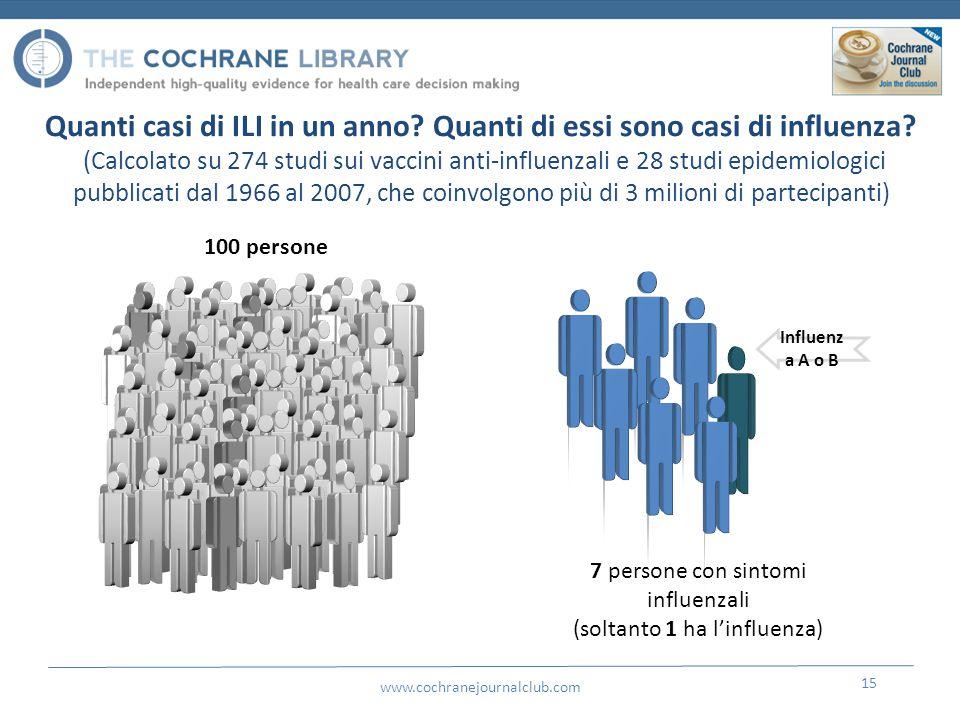 www.cochranejournalclub.com 15 Quanti casi di ILI in un anno.