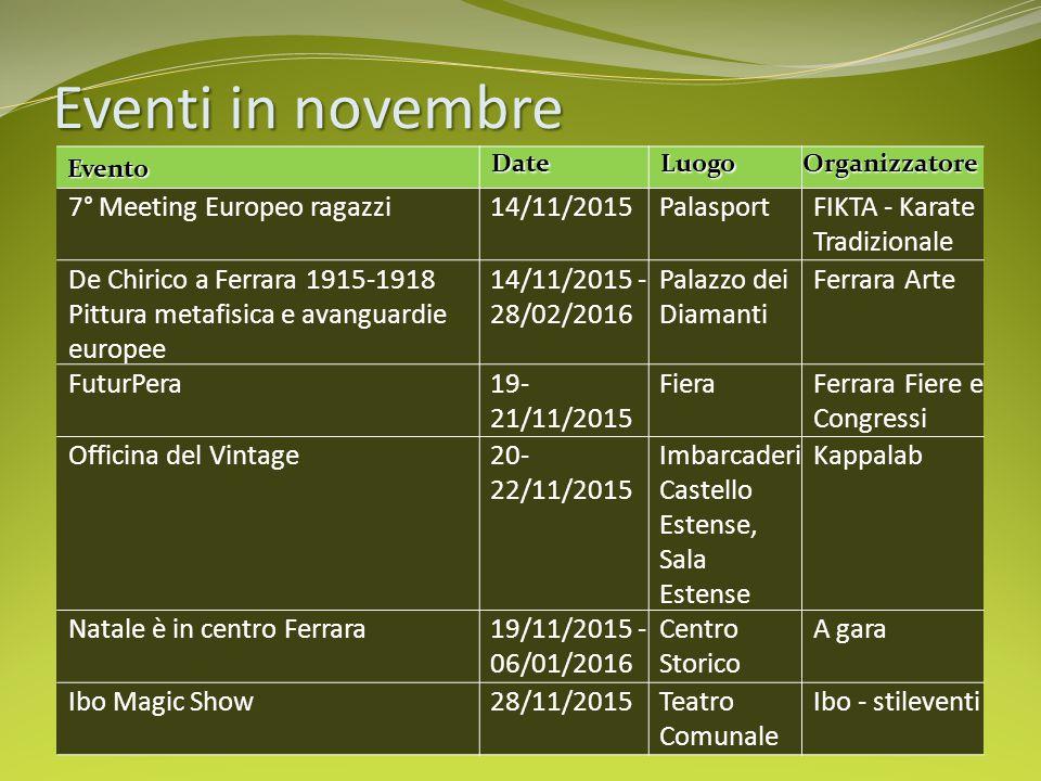 Eventi in novembre Evento Date Date Luogo LuogoOrganizzatore 7° Meeting Europeo ragazzi14/11/2015PalasportFIKTA - Karate Tradizionale De Chirico a Fer