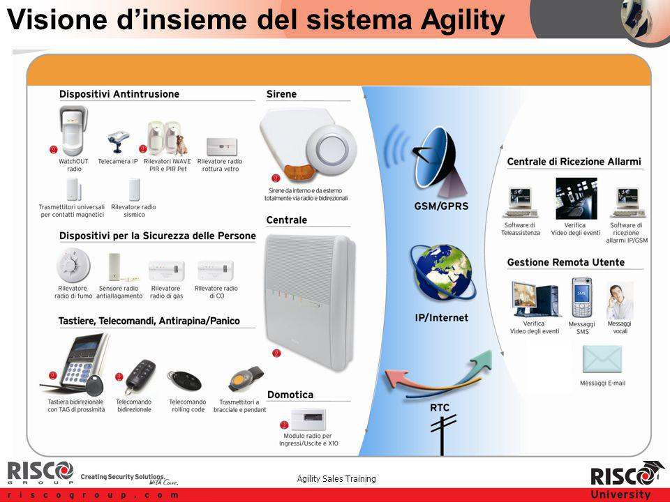 Agility Sales Training Visione d'insieme del sistema Agility