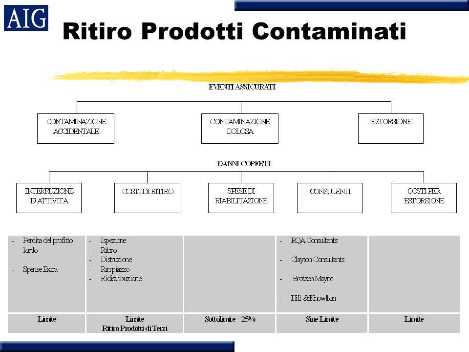 Ritiro Prodotti Contaminati