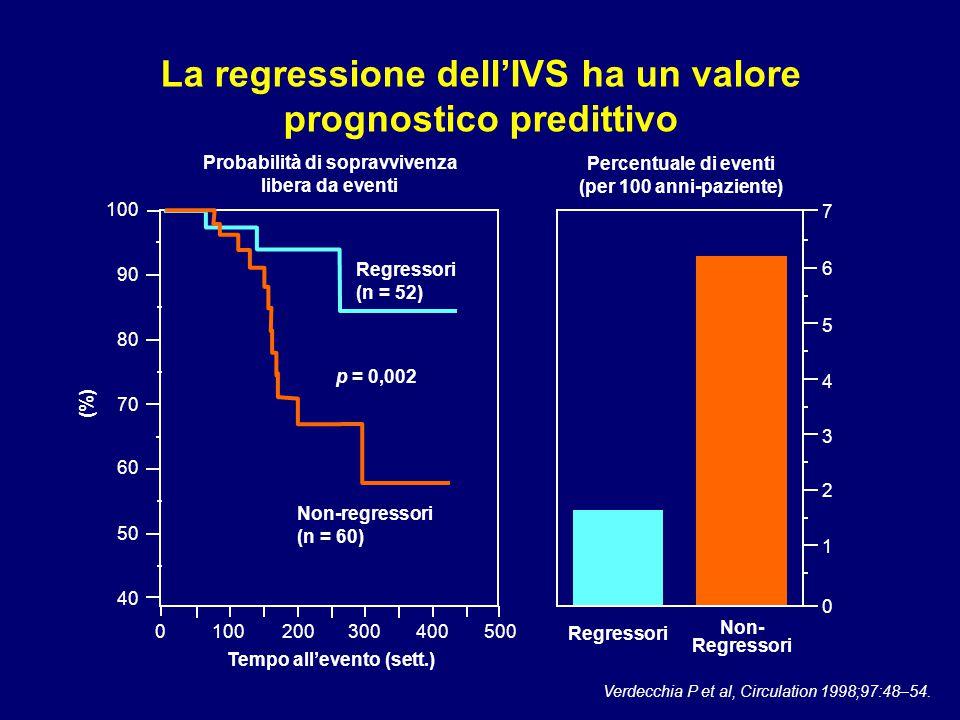 Tempo all'evento (sett.) Verdecchia P et al, Circulation 1998;97:48–54. Probabilità di sopravvivenza libera da eventi Regressori Non- Regressori 40 50