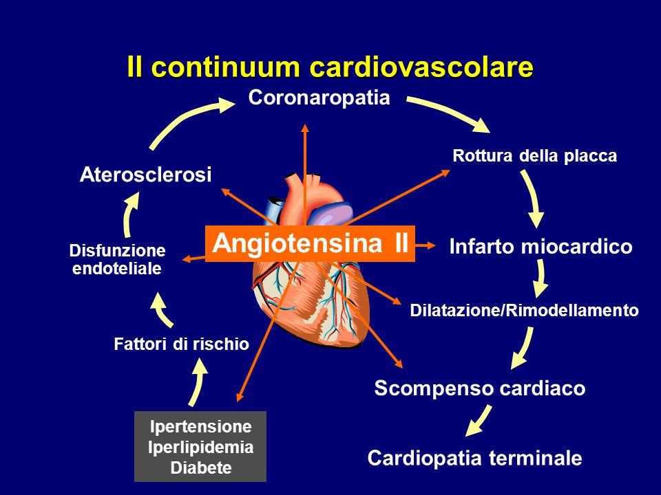 Il continuum cardiovascolare Infarto miocardico Scompenso cardiaco Cardiopatia terminale Rottura della placca Fattori di rischio Ipertensione Iperlipi