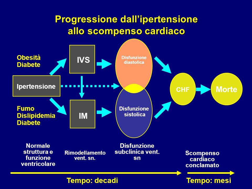 Progressione dall'ipertensione allo scompenso cardiaco Normale struttura e funzione ventricolare Ipertensione CHF Scompenso cardiaco conclamato Fumo D