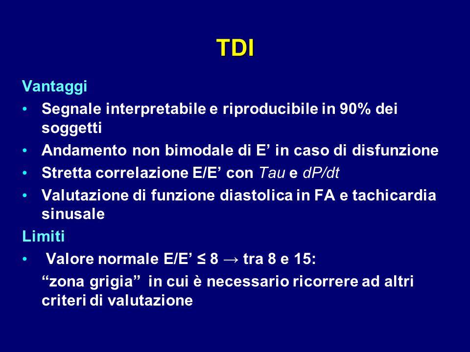 Vantaggi Segnale interpretabile e riproducibile in 90% dei soggetti Andamento non bimodale di E' in caso di disfunzione Stretta correlazione E/E' con