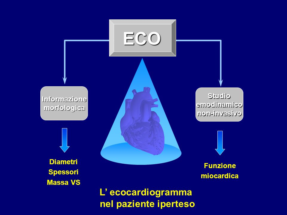 ECO Studioemodinamiconon-invasivo Informazionemorfologica Diametri Spessori Massa VS Funzione miocardica L' ecocardiogramma nel paziente iperteso