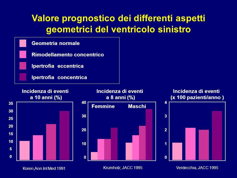 35 30 25 20 15 10 5 0 Koren,Ann Int Med 1991 Valore prognostico dei differenti aspetti geometrici del ventricolo sinistro 40 30 20 10 0 Krumholz, JACC