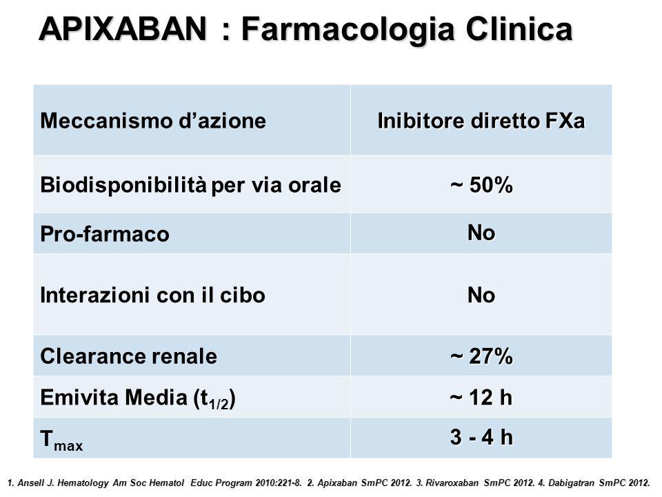 Criteri di scelta per la dose di APIXABAN da 2,5 mg BID Almeno 2 caratteristiche Eta > 80 anni Creatinina > 1,5 mg/dl APIXABAN 2,5 mg BID Peso < 60 Kg IR grave - clearance della creatinina ClCr : 15-29 ml/min APIXABAN 2,5 mg BID APIXABAN : posologia per i pazienti con NVAF