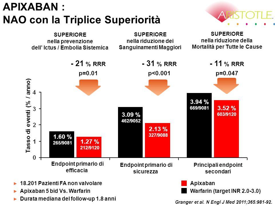 ApixabanWarfarinHazard Ratio (95% CI)P value No.di pazienti%/a (No.