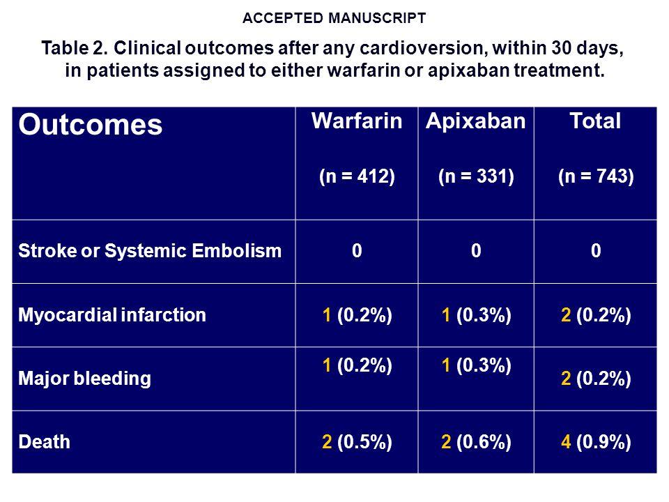 ARISTOTLE - Sottoanalisi Risultati coerenti e consistenti in tutti i Sottogruppi Età Fattori di Rischio Funzione Renale Scompenso Cardiaco Malattia Coronarica Stabile