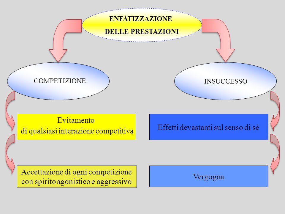ENFATIZZAZIONE DELLE PRESTAZIONI Accettazione di ogni competizione con spirito agonistico e aggressivo Evitamento di qualsiasi interazione competitiva