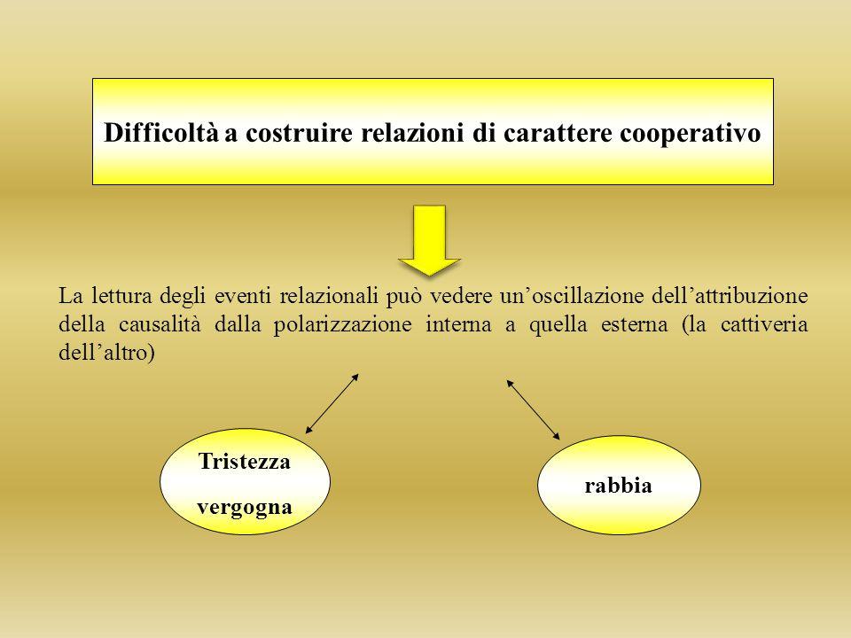 Difficoltà a costruire relazioni di carattere cooperativo Tristezza vergogna rabbia La lettura degli eventi relazionali può vedere un'oscillazione del