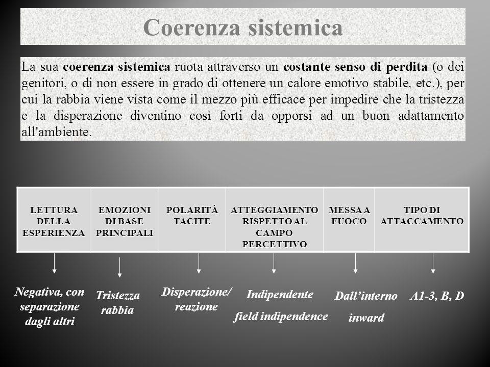 Coerenza sistemica La sua coerenza sistemica ruota attraverso un costante senso di perdita (o dei genitori, o di non essere in grado di ottenere un ca