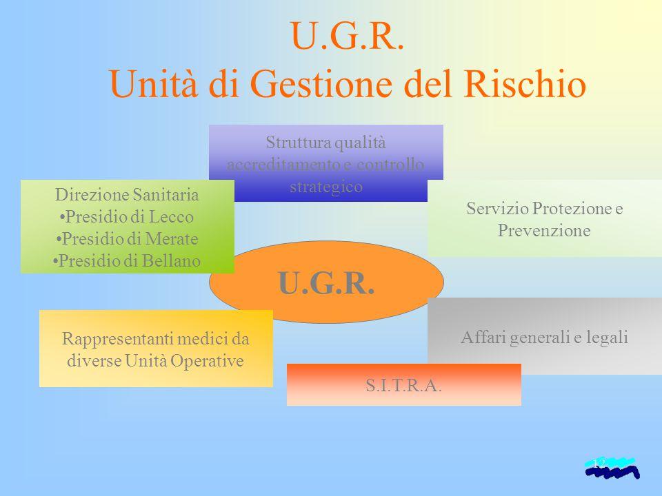 12 U.G.R. Unità di Gestione del Rischio U.G.R. Struttura qualità accreditamento e controllo strategico Direzione Sanitaria Presidio di Lecco Presidio