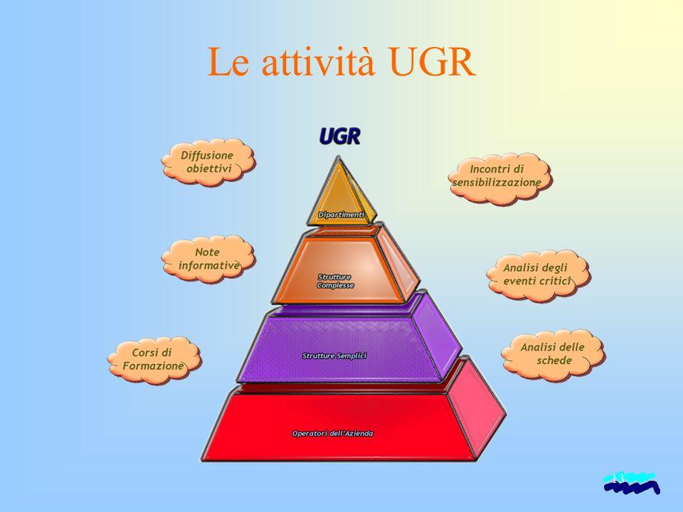 13 Le attività UGR
