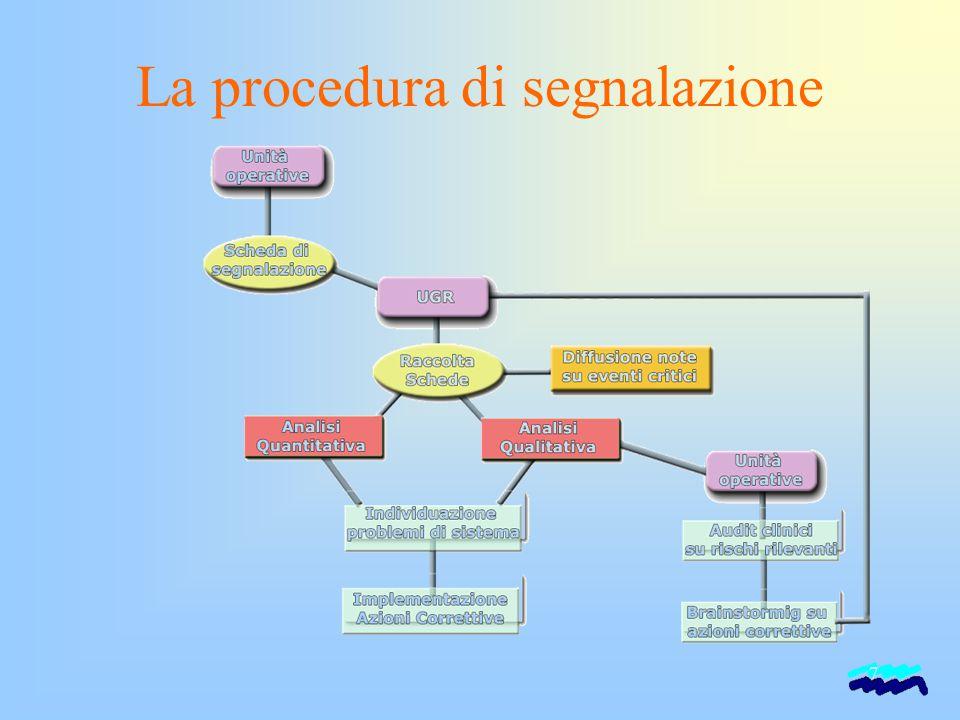 7 La procedura di segnalazione