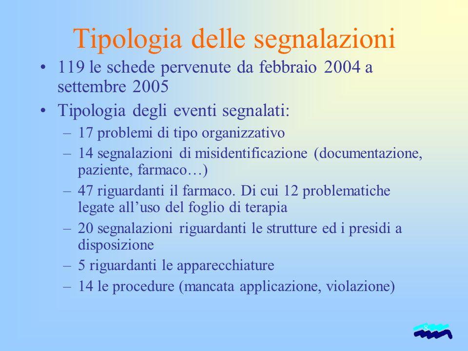 8 Tipologia delle segnalazioni 119 le schede pervenute da febbraio 2004 a settembre 2005 Tipologia degli eventi segnalati: –17 problemi di tipo organi
