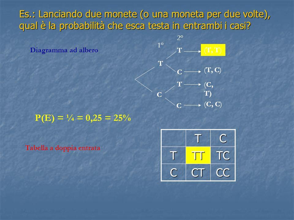 Es.: Lanciando due monete (o una moneta per due volte), qual è la probabilità che esca testa in entrambi i casi.