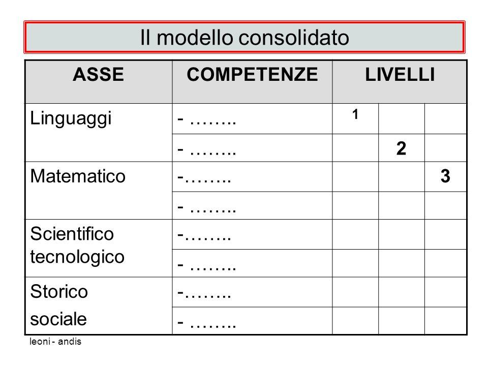 leoni - andis Il modello consolidato ASSECOMPETENZELIVELLI Linguaggi- ……..