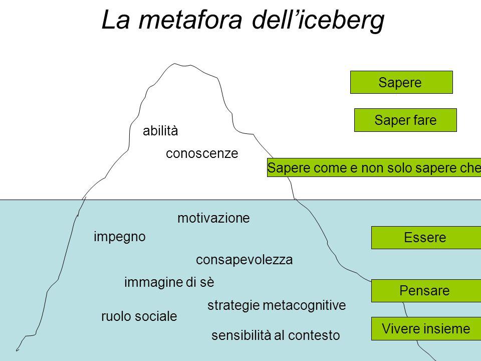 leoni - andis La metafora dell'iceberg impegno abilità conoscenze Sapere Saper fare Pensare Sapere come e non solo sapere che impegno consapevolezza ruolo sociale motivazione strategie metacognitive immagine di sè sensibilità al contesto Essere Pensare Vivere insieme
