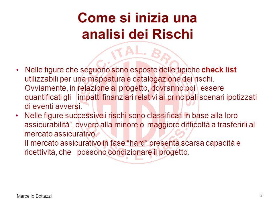 Marcello Bottazzi 3 Come si inizia una analisi dei Rischi Nelle figure che seguono sono esposte delle tipiche check list utilizzabili per una mappatura e catalogazione dei rischi.