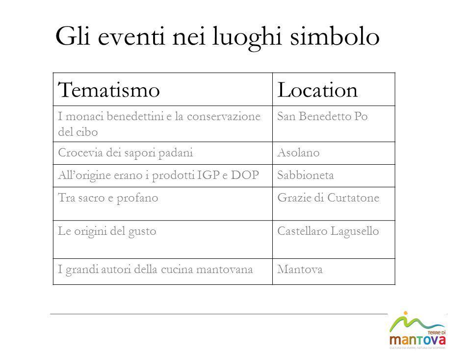 Gli eventi nei luoghi simbolo TematismoLocation I monaci benedettini e la conservazione del cibo San Benedetto Po Crocevia dei sapori padaniAsolano Al