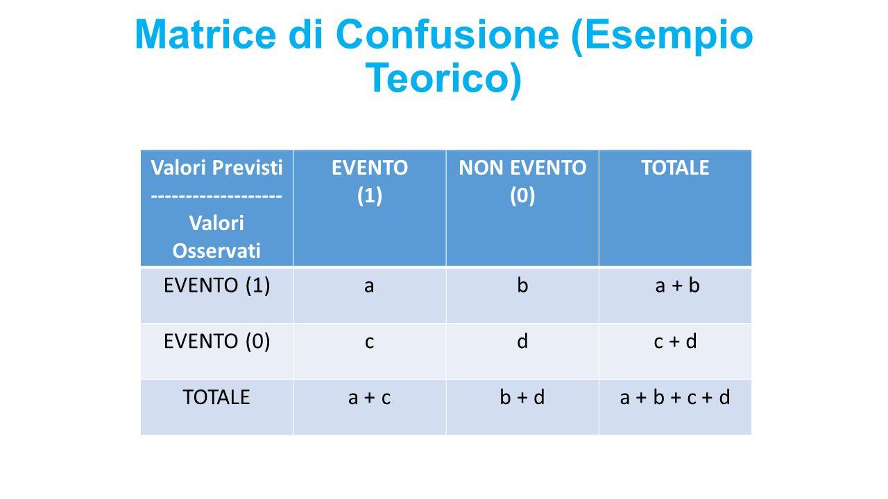 Matrice di Confusione (Esempio Teorico) Valori Previsti ------------------- Valori Osservati EVENTO (1) NON EVENTO (0) TOTALE EVENTO (1)ab a + b EVENT