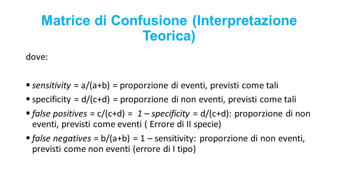 Matrice di Confusione (Interpretazione Teorica) dove:  sensitivity = a/(a+b) = proporzione di eventi, previsti come tali  specificity = d/(c+d) = pr