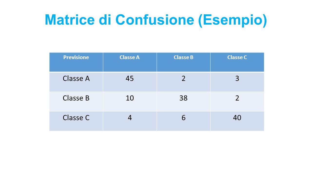 Matrice di Confusione (Esempio) PrevisioneClasse AClasse BClasse C Classe A4523 Classe B10382 Classe C4640