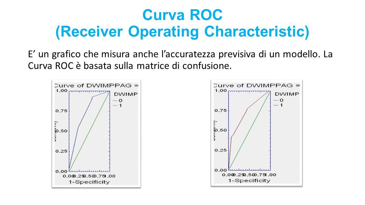 Curva ROC (Receiver Operating Characteristic) E' un grafico che misura anche l'accuratezza previsiva di un modello. La Curva ROC è basata sulla matric