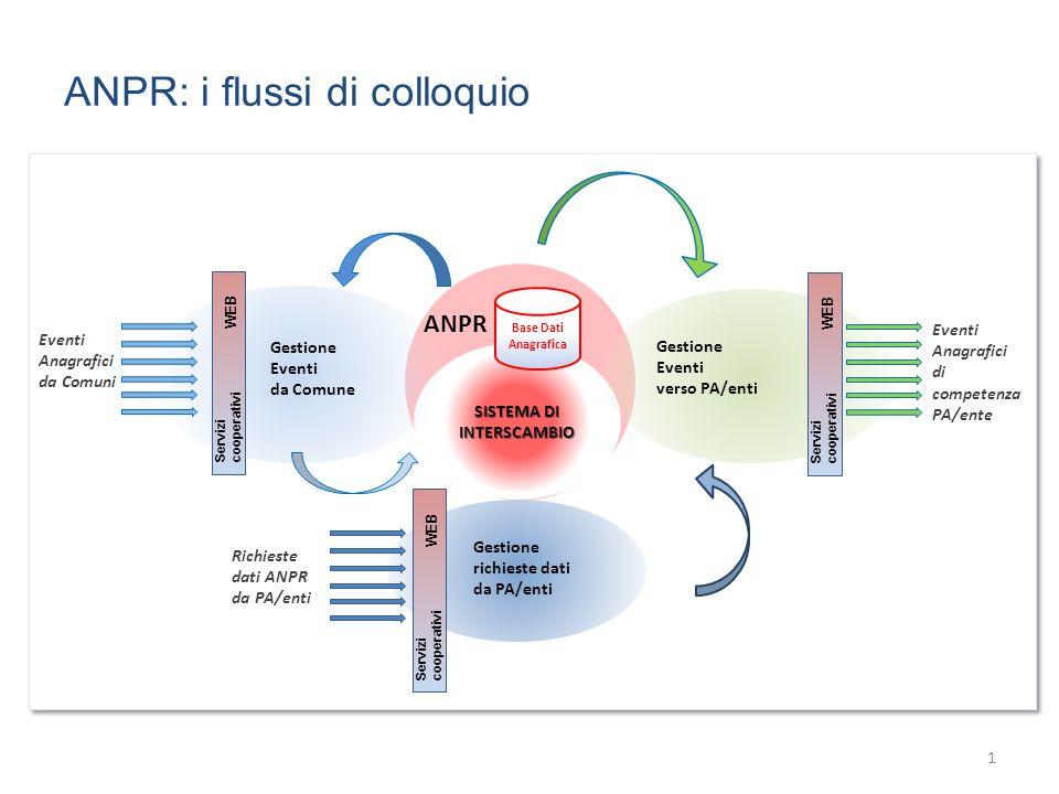 SISTEMA DI INTERSCAMBIO Base Dati Anagrafica ANPR: i flussi di colloquio 1 Eventi Anagrafici di competenza PA/ente Richieste dati ANPR da PA/enti Gest