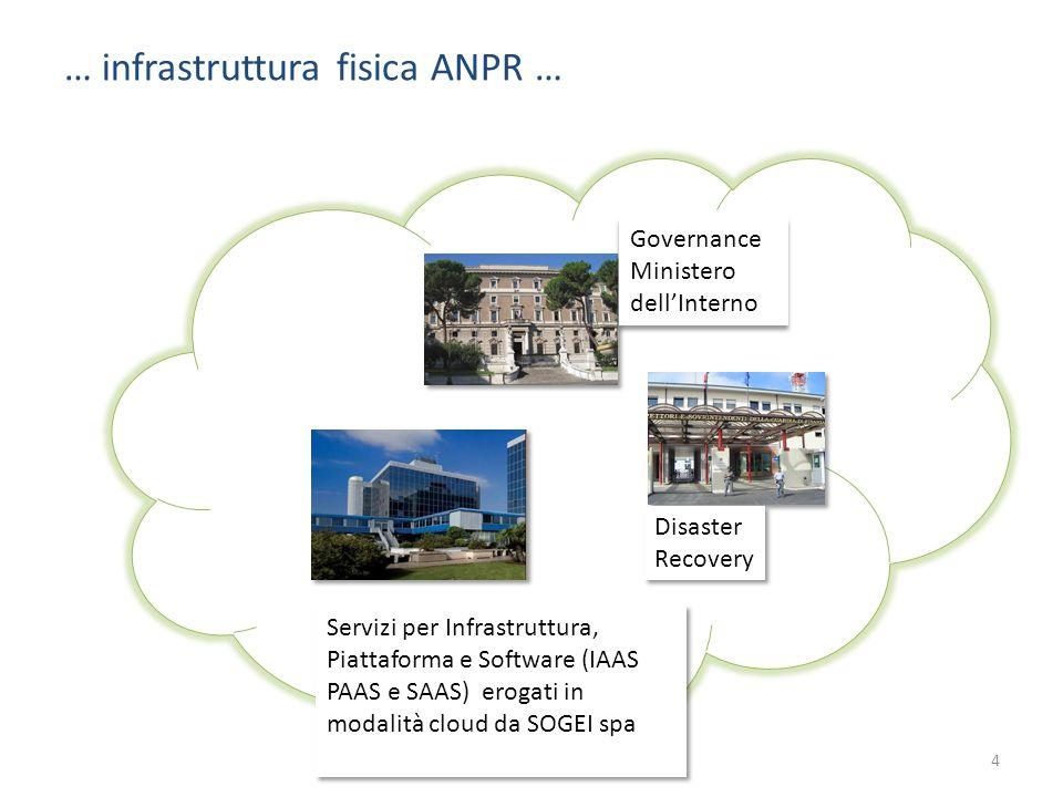 … infrastruttura fisica ANPR … 4 Governance Ministero dell'Interno Disaster Recovery Disaster Recovery Servizi per Infrastruttura, Piattaforma e Softw