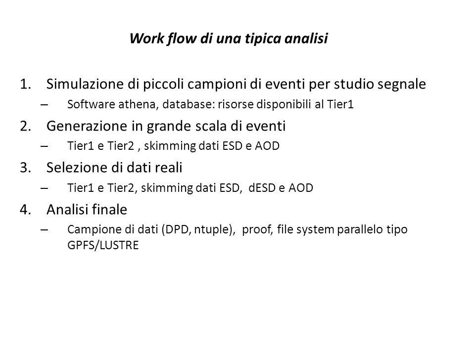 Work flow di una tipica analisi 1.Simulazione di piccoli campioni di eventi per studio segnale – Software athena, database: risorse disponibili al Tie