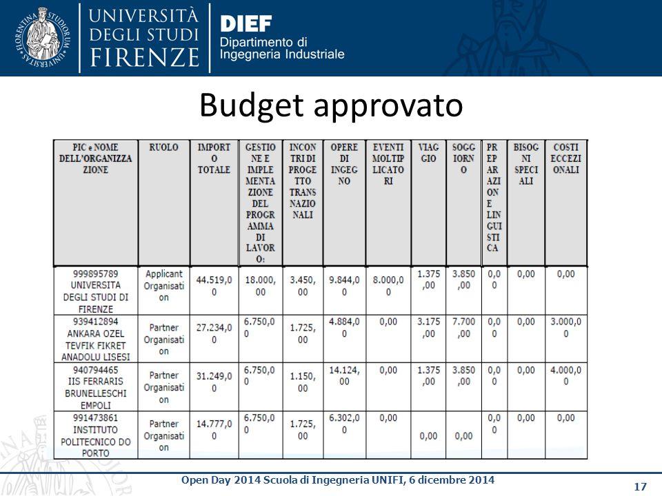 17 Open Day 2014 Scuola di Ingegneria UNIFI, 6 dicembre 2014 Budget approvato