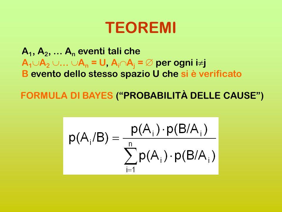 A 1, A 2, … A n eventi tali che A 1  A 2  …  A n = U, A i  A j =  per ogni i  j B evento dello stesso spazio U che si è verificato TEOREMA DELLE