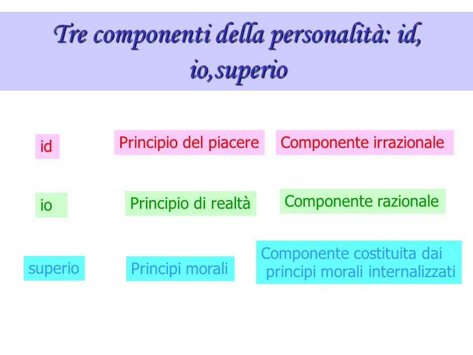 Il punto di vista psicanalitico La teoria psicanalitica di Freud (1856-1939) Il neonato è mosso da due tipi di istinti Eros = istinto di vita Tanatos
